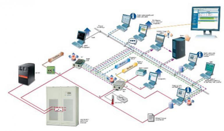 HỆ THỐNG M&E LÀ GÌ? – M&E SYSTEM INTRODUCE