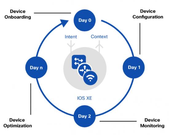 Cisco IOS XE mang đến điều kỳ diệu cho kỹ thuật số